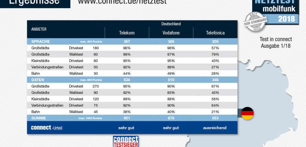 Netztest Ergebnis 2018